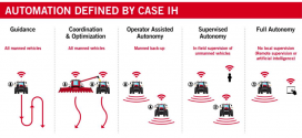 Case IH define cinco categorías de automatización agrícola