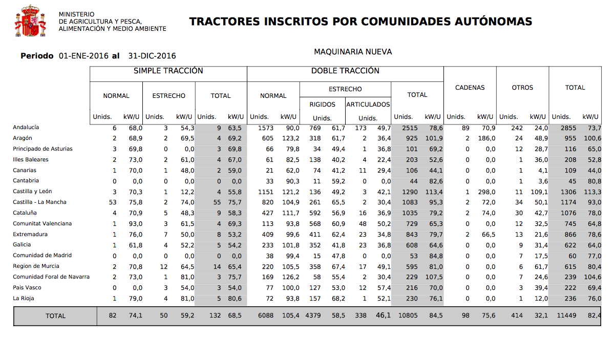 tractores insc ccaa